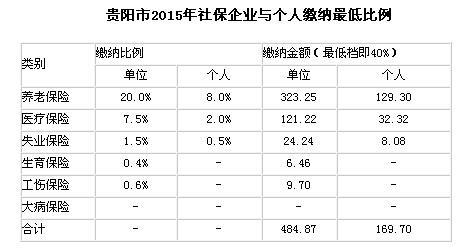 贵州省贵阳市2015年社保缴费基数及单位与个